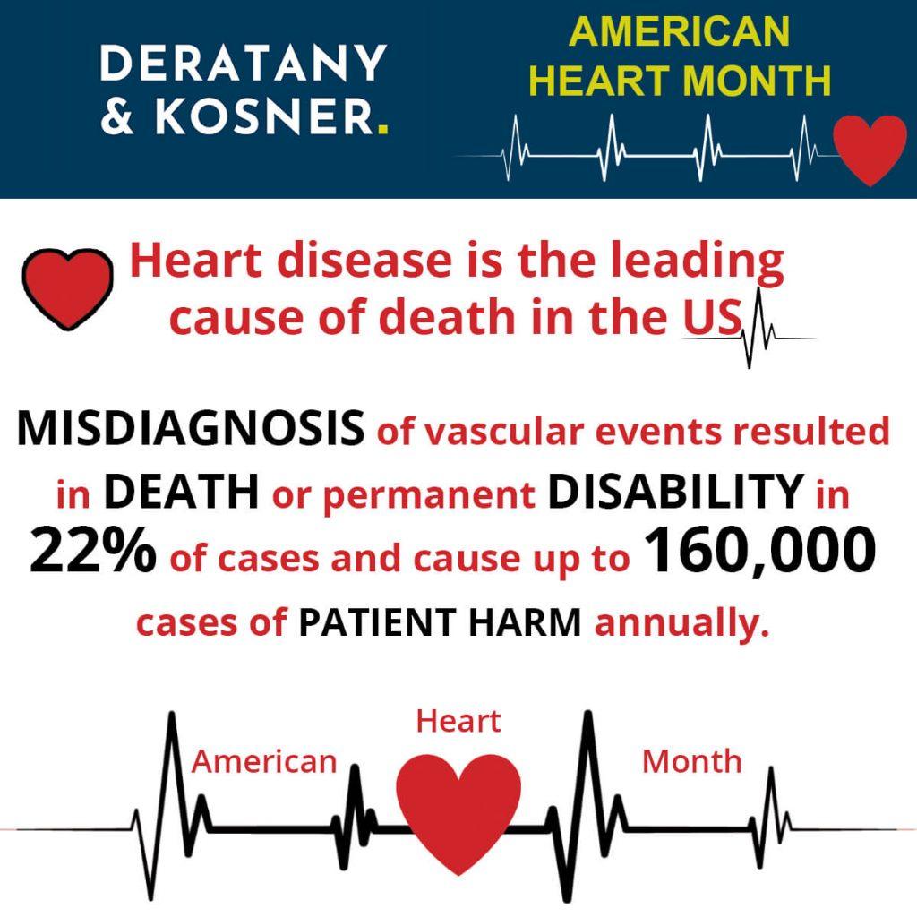 American Hearth Month Statistics