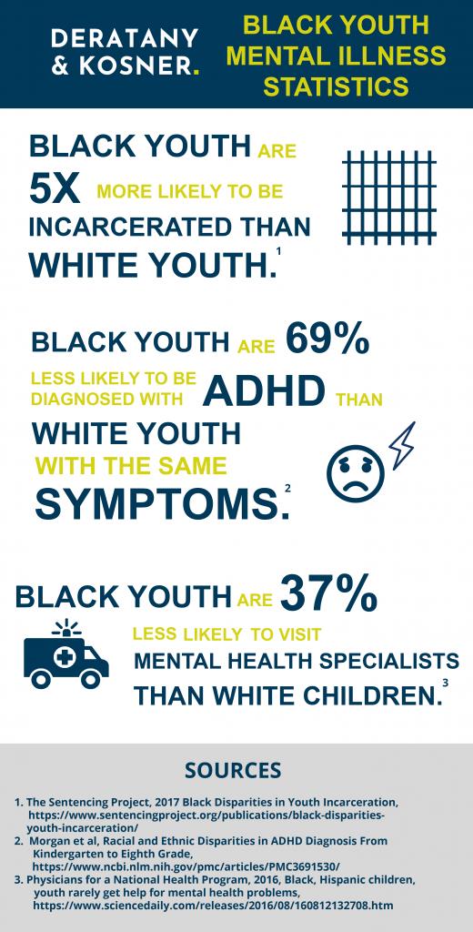 Black Youth Mental Health Statistics