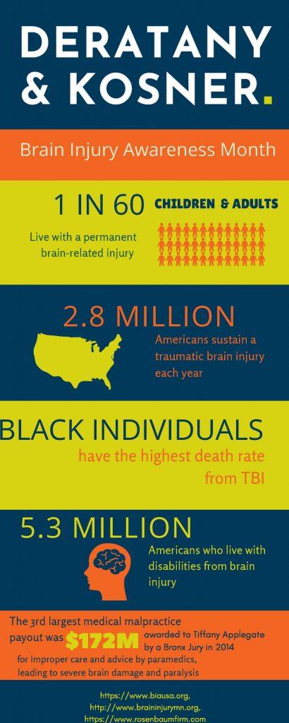 Brain Injury Awareness Month Statistics