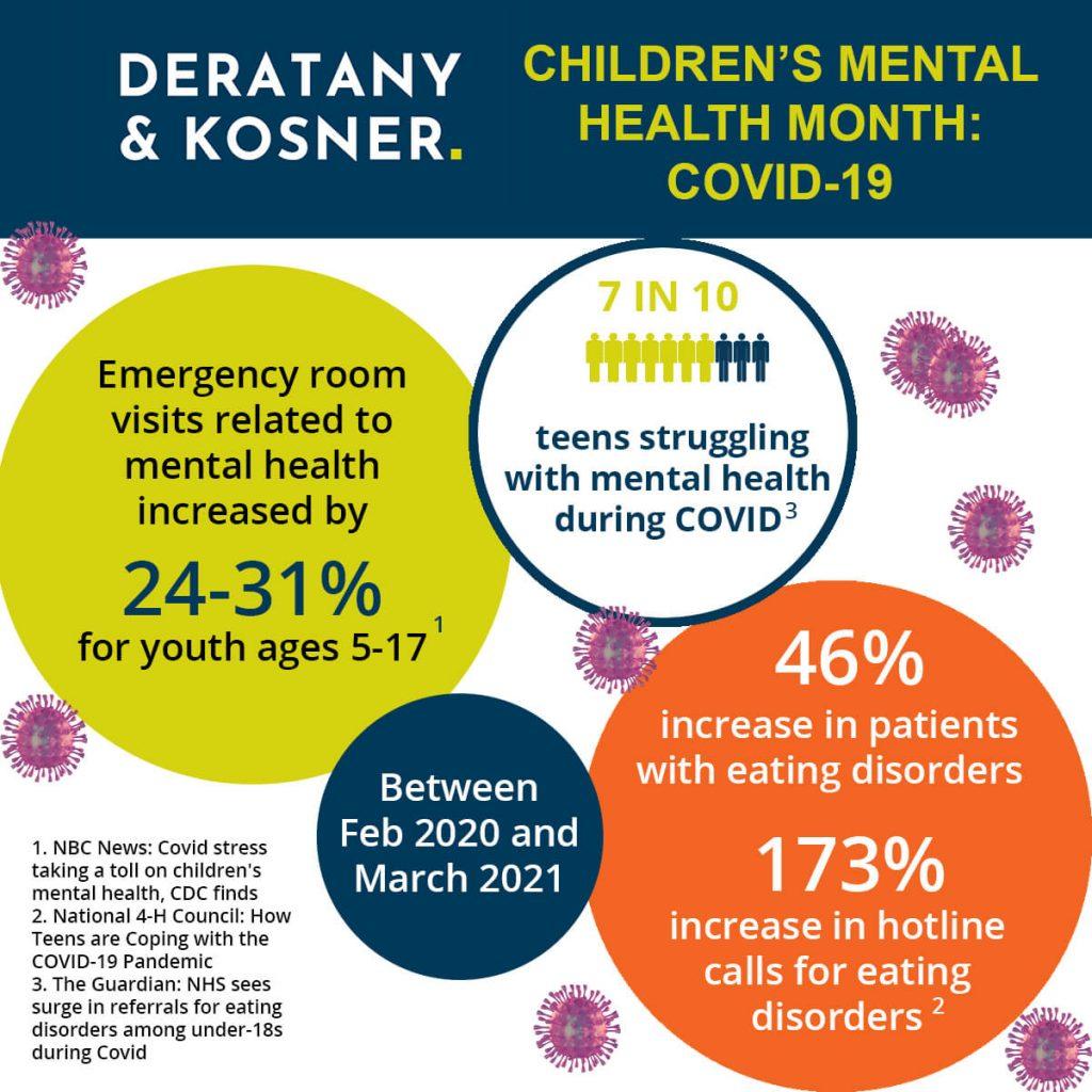 Children's Mental Health Month: COVID-19 Statistics