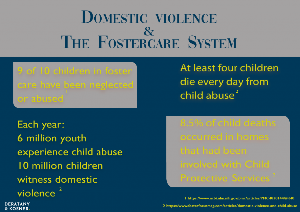 Domestic Violence and the Foster Care System Statistics