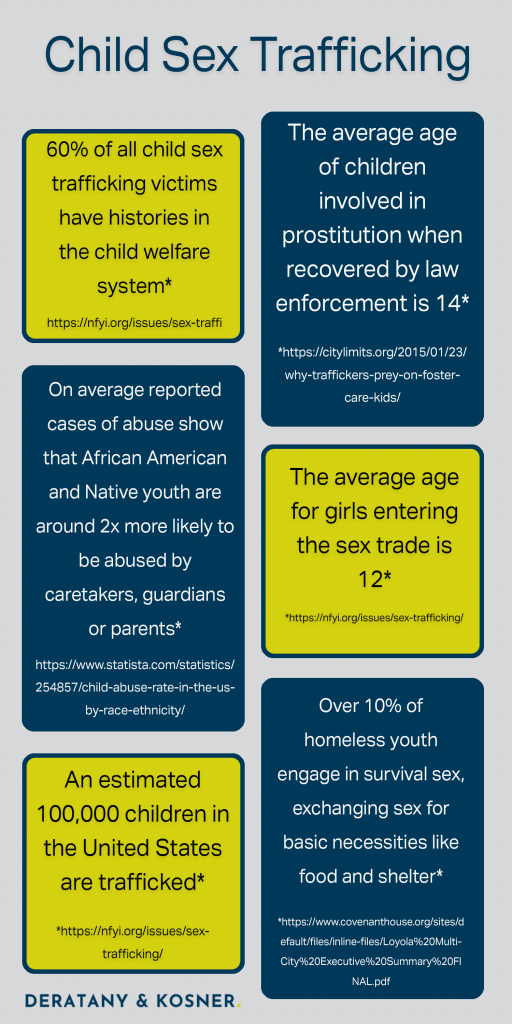Child Sex Trafficking Statistics
