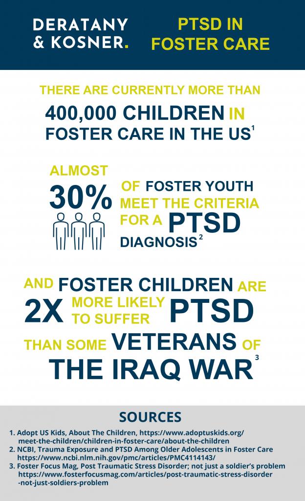 Foster Care PTSD Statistics
