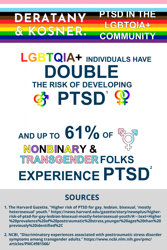 LGBTQIA+ PTSD Statistics