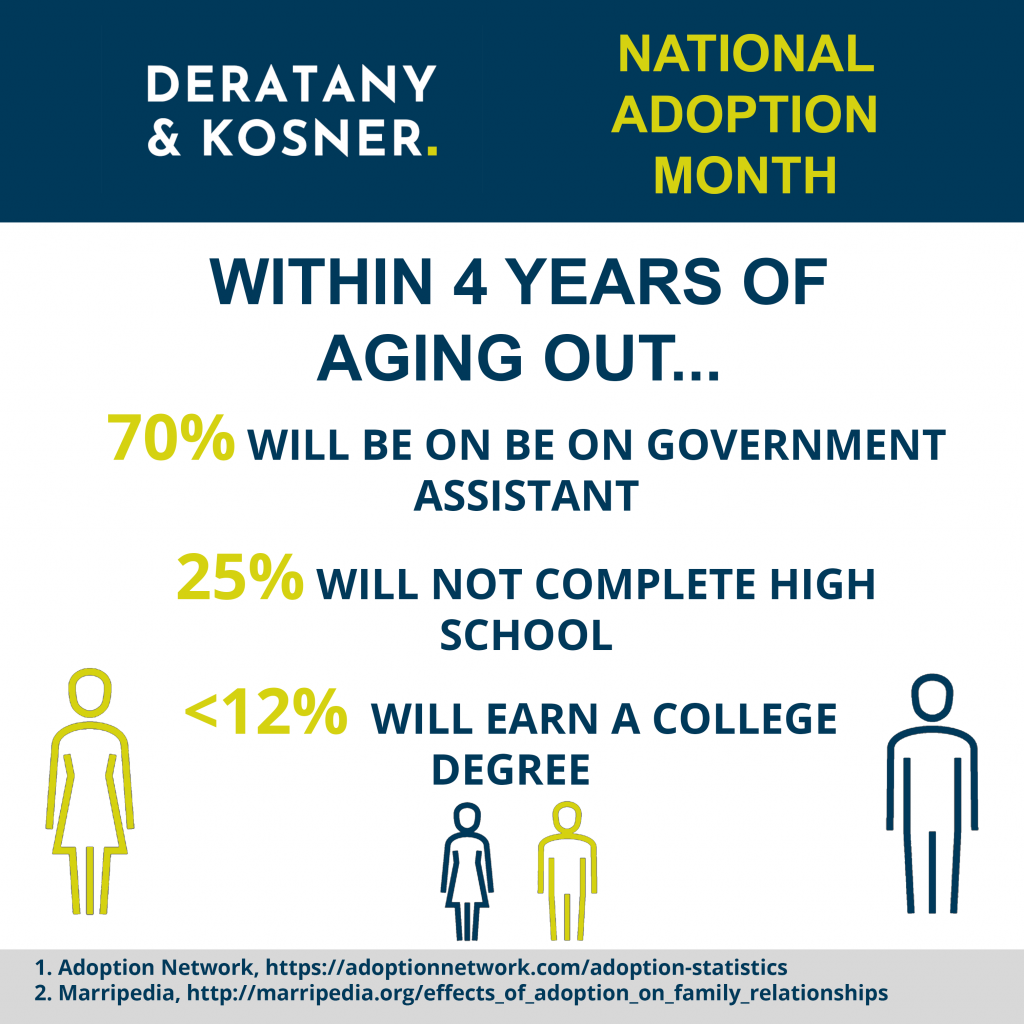 National Adoption Month – Aging Out