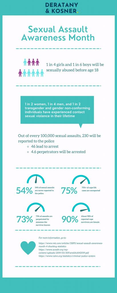 Sexual Assault Awareness Month Statistics