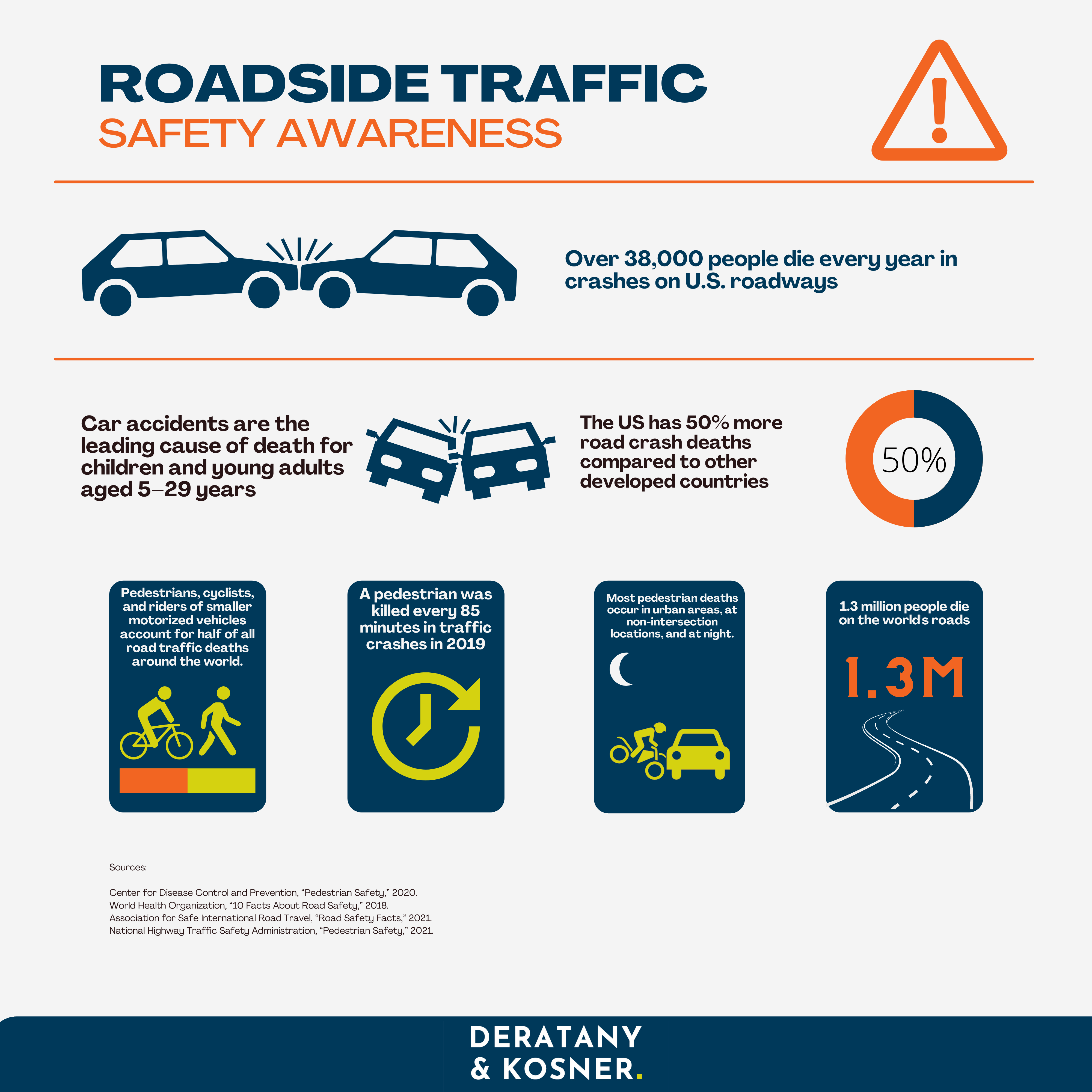 Roadside Traffic Safety Awareness infographic